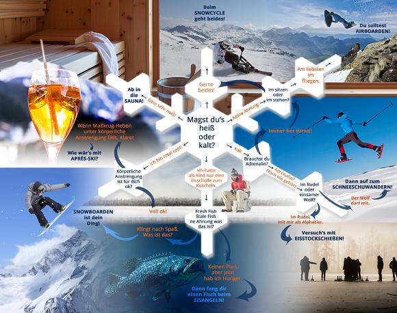 Welcher Wintersport-Typ bist Du
